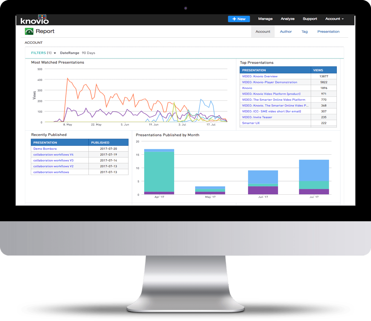 Knovio's video analytics software's single visual dashboard