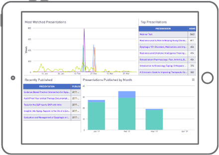 Video analytics software to view performance from the account down to the viewer-level