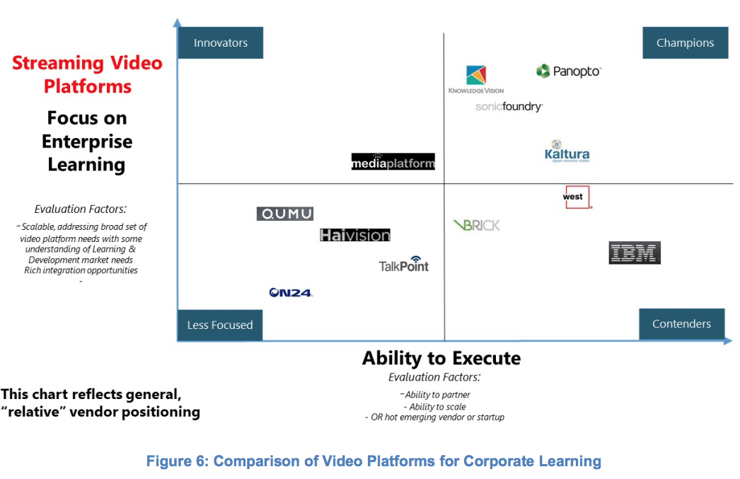 Knowledgevision selected as a Champion in Video Streaming Platforms by Wainhouse Research.