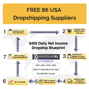 USA dropshipping suppliers infographic on how to sell profitably - free list of suppliers below