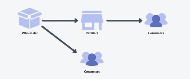 how wholesale works