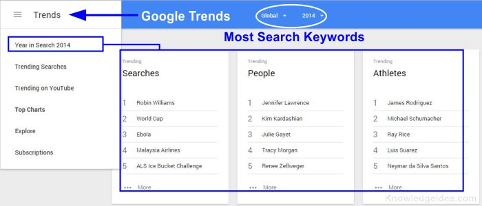 Most Searched Keywords