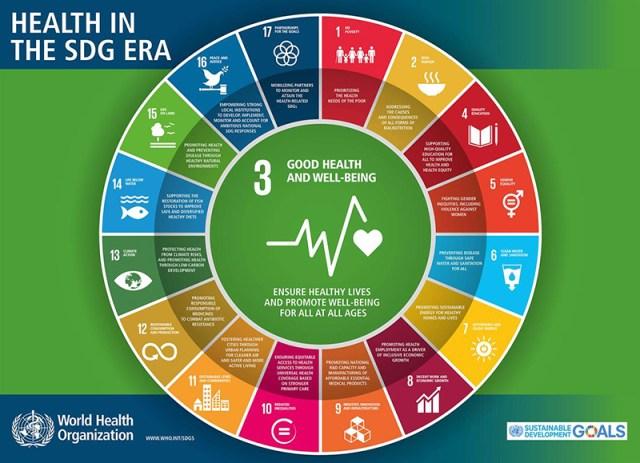 SDG WHO