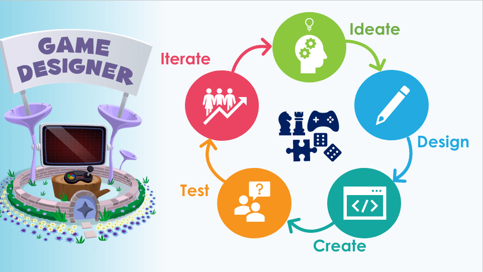 there are 5 steps to design a game: Imagine, design, create, test, improve