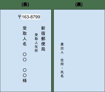 郵便 局留め 書き方