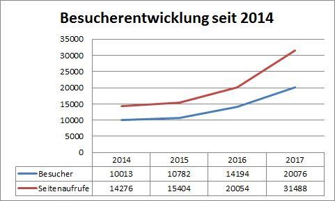 Leserückblick 2017 Besucherzahlen