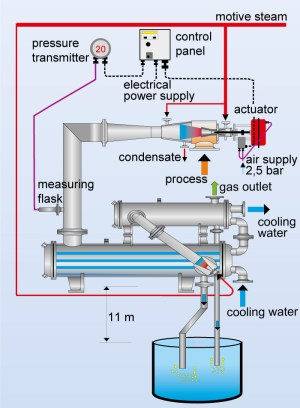 Controllable, vacuum systems, surface condensers, vacuum