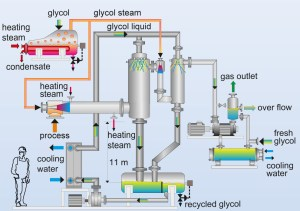 process vapour operated, ejectors, glycol, jet pump