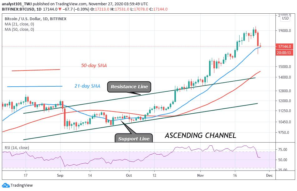 Following ATH: Here are Bitcoin's next price expectations for (BTC Analysis)