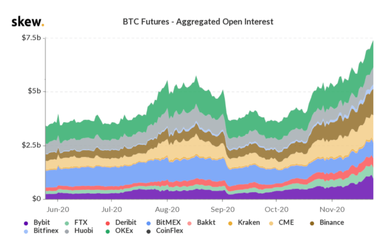 Record $7.4B Bitcoin futures open interest shows pros still expect $20K BTC