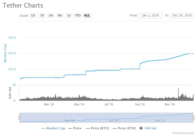'BAM!' Tether celebrates as USDT market cap passes $20 billion