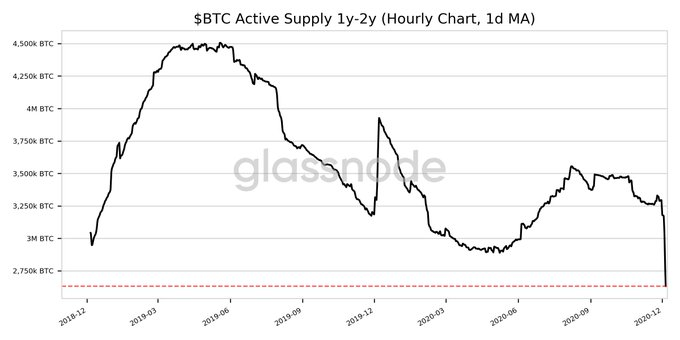 How Bitcoin's active supply hit both an ATH and an ATL