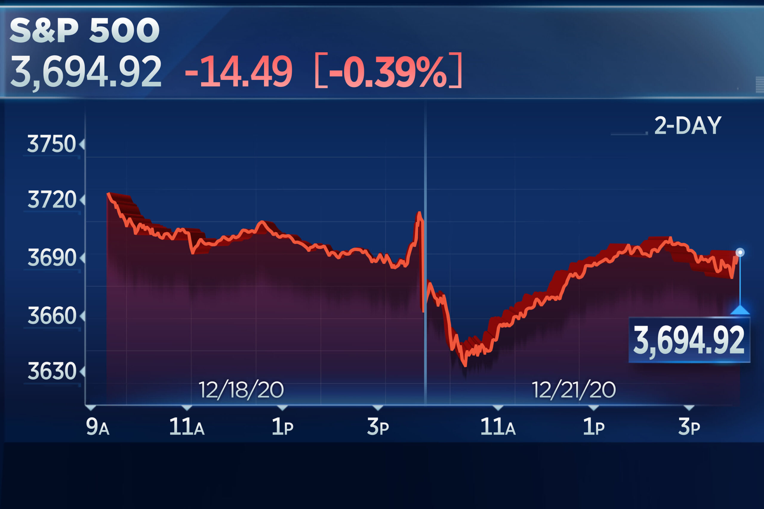The DJIA and S&P 500 Slip as Tech Stocks Rise