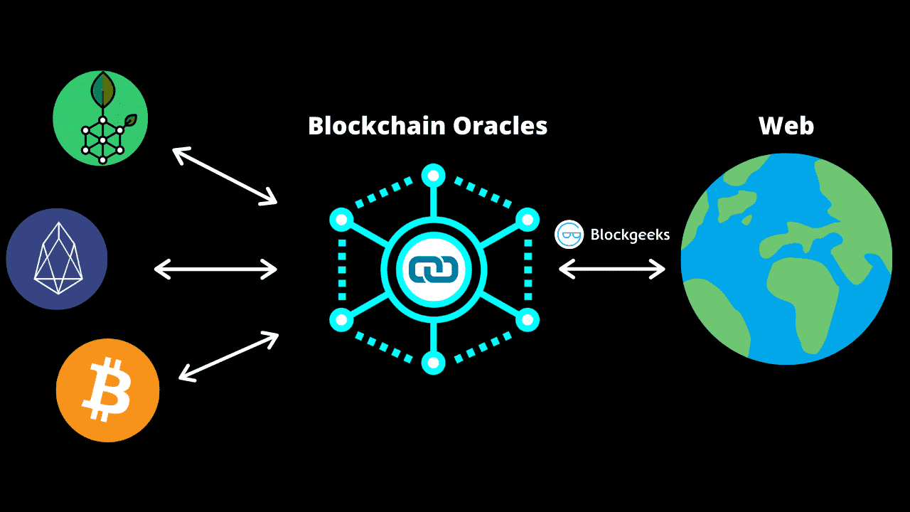 What Is an Oracle in blockchain?