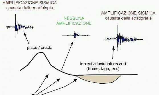 onda sismica