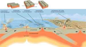 terremoti Italiani sono più distruttivi - tipi di terremoto