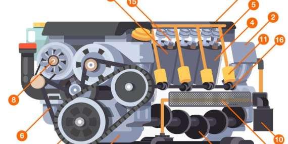 Come funziona il motore: una fotogallery interattiva per conoscere il motore dell'auto 2