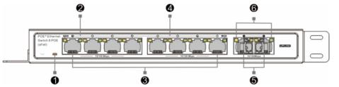 PTC F8P2G 120 switch poe pannello posteriore
