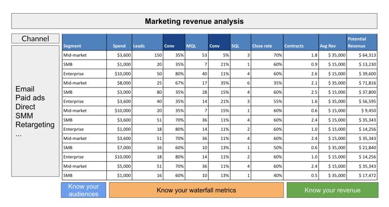 advanced marketing analytics example