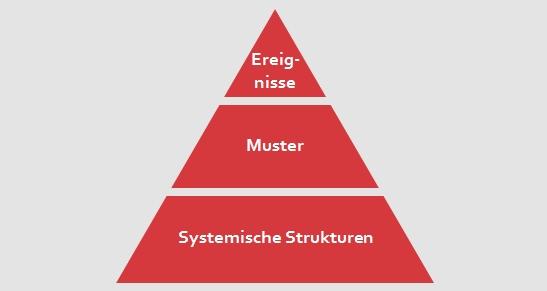 st-eisberg