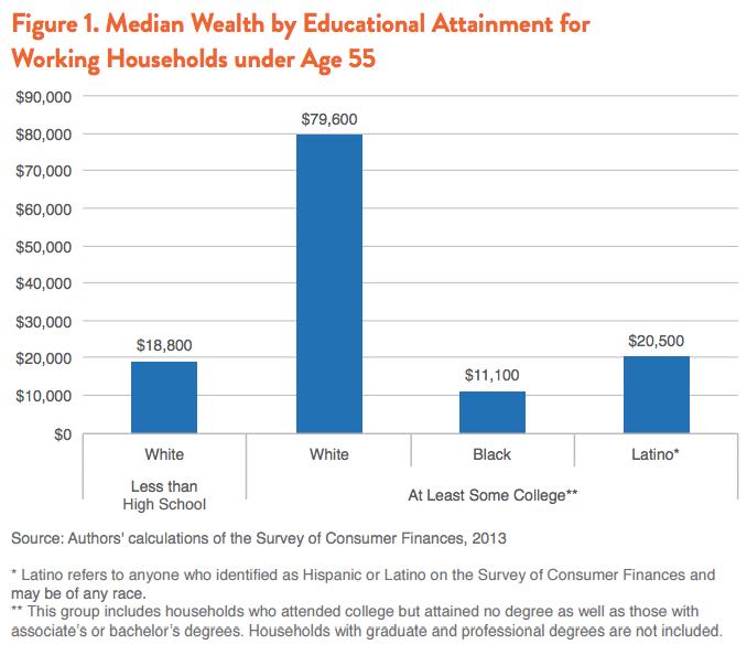 African American Wealth, African American Economics, Black Wealth, Black Economics, African American Education, KOLUMN Magazine, KOLUMN