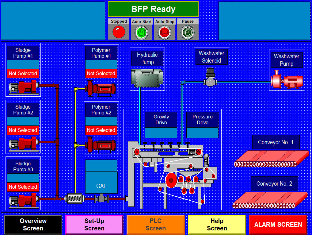 Belt Filter Press control panel overview screen