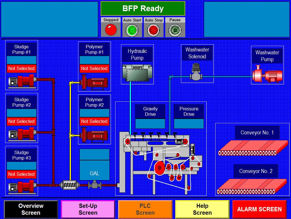 Belt Filter Press control panel overview screen