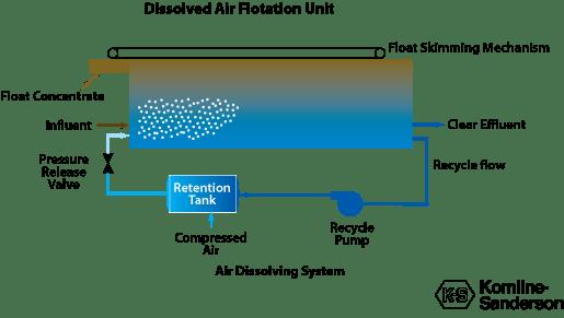 Dissolved Air Flotation overview diagram