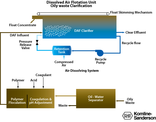 Dissolved Air Flotation oily waste clarification overview diagram