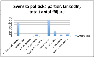 LinkedIn, Svenska partier antal följare april