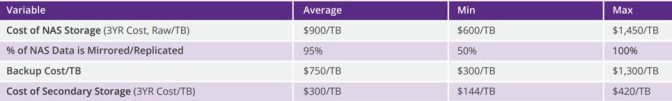 Cost Metrics of the Komprise Intelligent Data Management TCO Analysis – All costs are over a 3 year period per TB