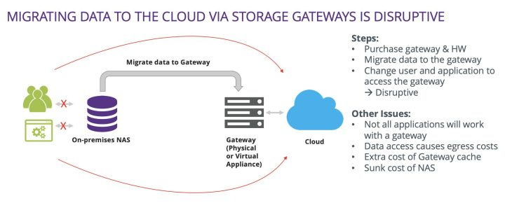 Image showing that migrating data to the cloud via storage gateways is disruptive.