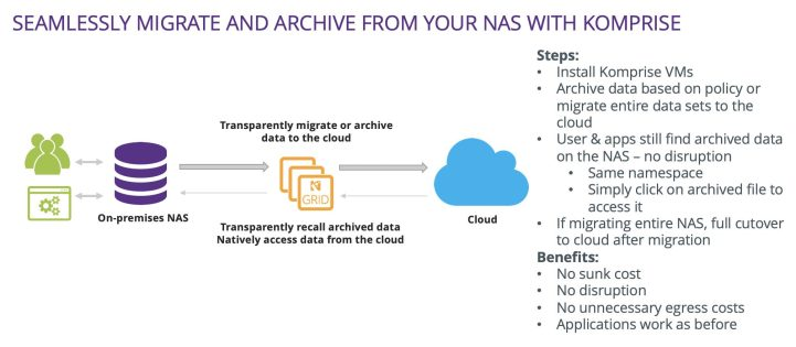 Diagram showing how to seamlessly migrate and archive from your NAS with Komprise