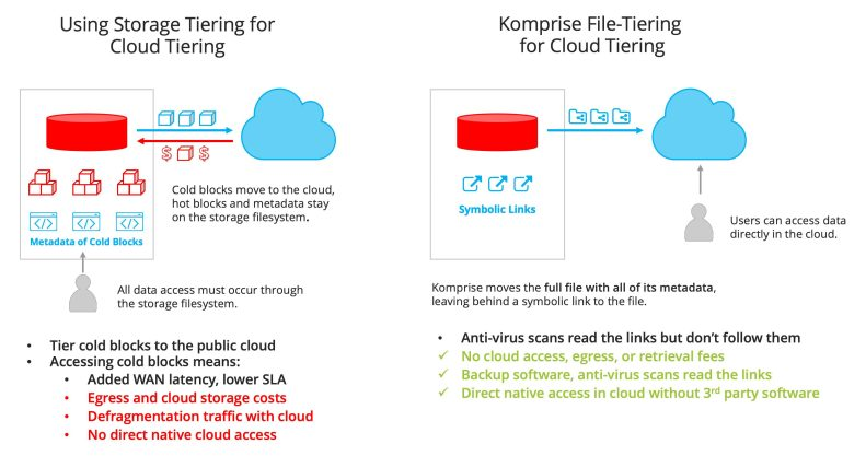 Diagram showing Komprise File-Tiering for Cloud Tiering vs Using Storage Tiering for Cloud Tiering