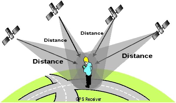Pengertian GPS dan Manfaat untuk Era Digital (Global Positioning System)