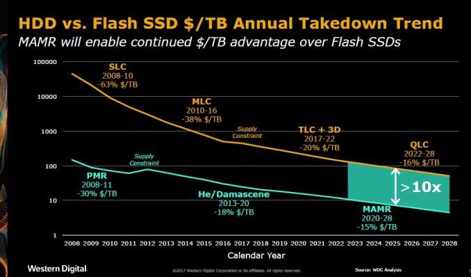 SSHD, dan HDD