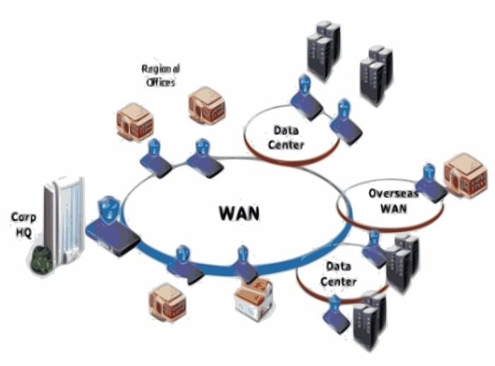 MAN (Metropolitan Area Network) Image