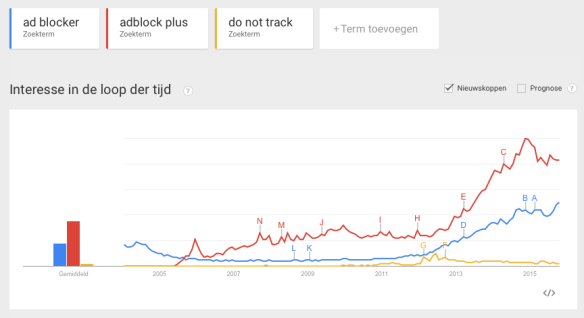 Rise of Ad blockers