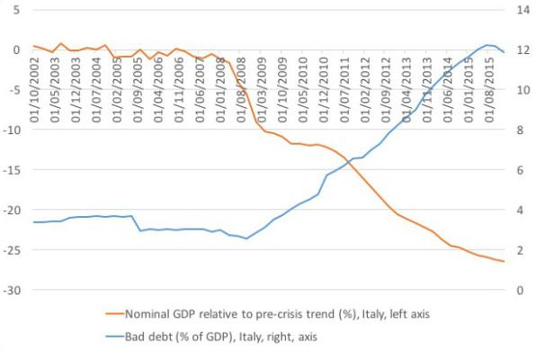Italien BIP Schulden - Bildquelle: Friedrich/Weik