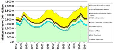 US-Militärausgaben - Bildquelle: Wikipedia / Johnpseudo