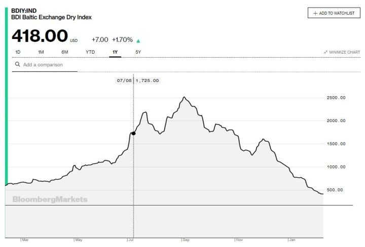 Baltic Dry Index - Bildquelle: Screenshot-Ausschnitt Bloomberg