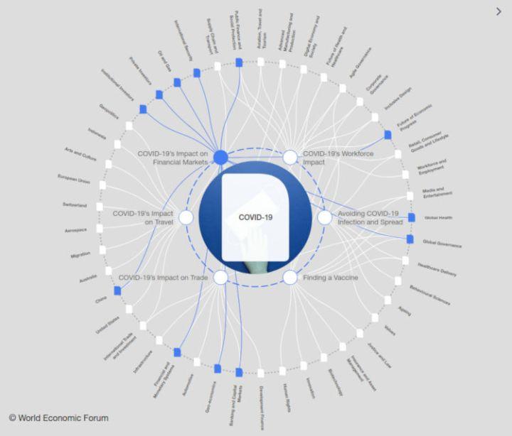 COVID WEF - Bildquelle: Screenshot-Ausschnitt intelligence.weforum.org