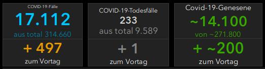 20201009_Todeszahlen-Berlin - Bildquelle: Screenshot-Ausschnitt RKI-Dashboard