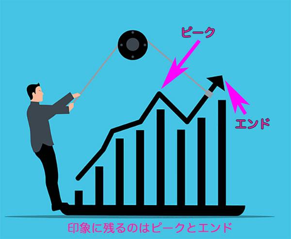 印象を高めるグラフでエンドを上げている男性
