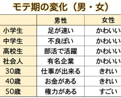 モテ期の変化表