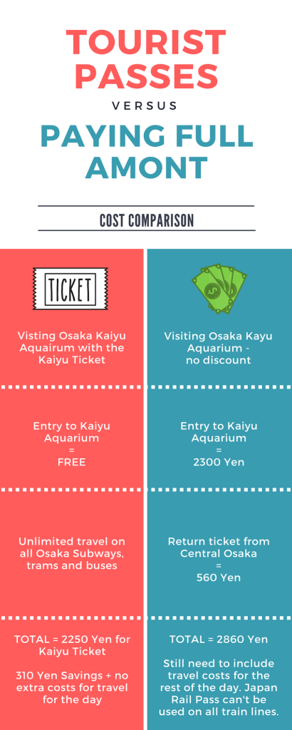 Cost Comparison of Tourist Pass vs Paying Full Amount