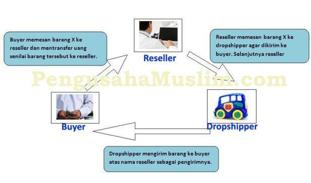 Transaksi dropshipping dengan reseller