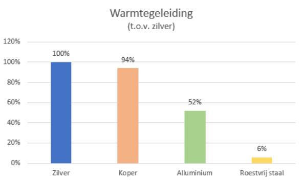 Warmtegeleiding koper vs zilver