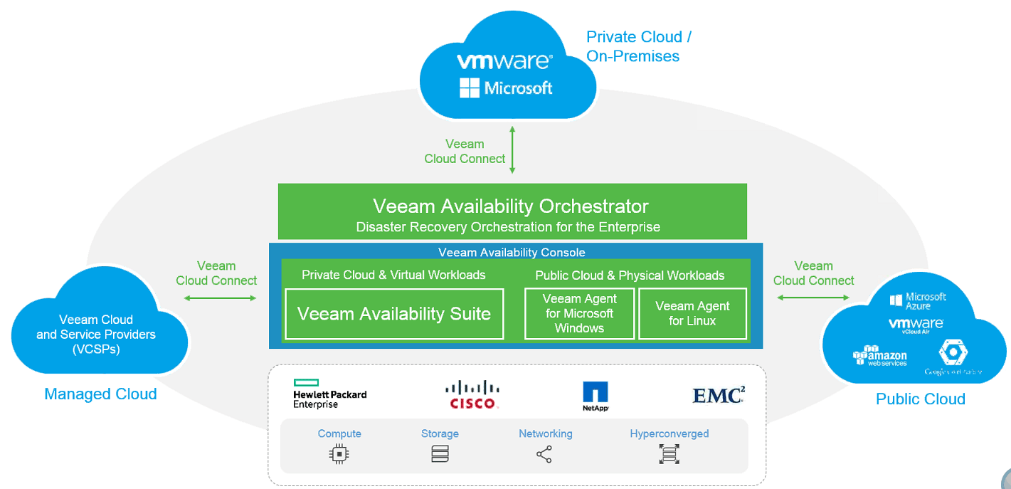 Lots of new stuff coming from Veeam