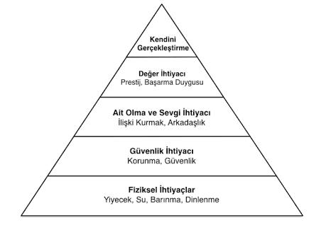 maslow-piramiti